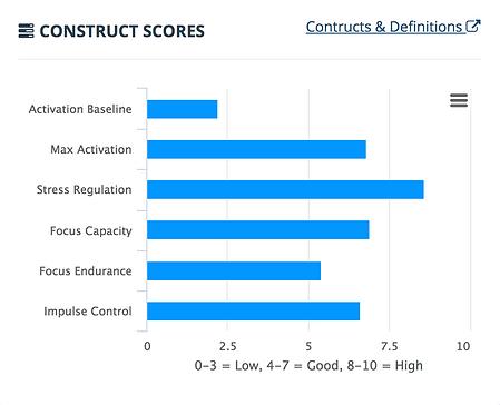 Contruct Scores.png