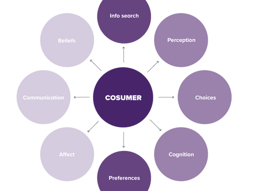 How consumer behaviour has changed during Covid