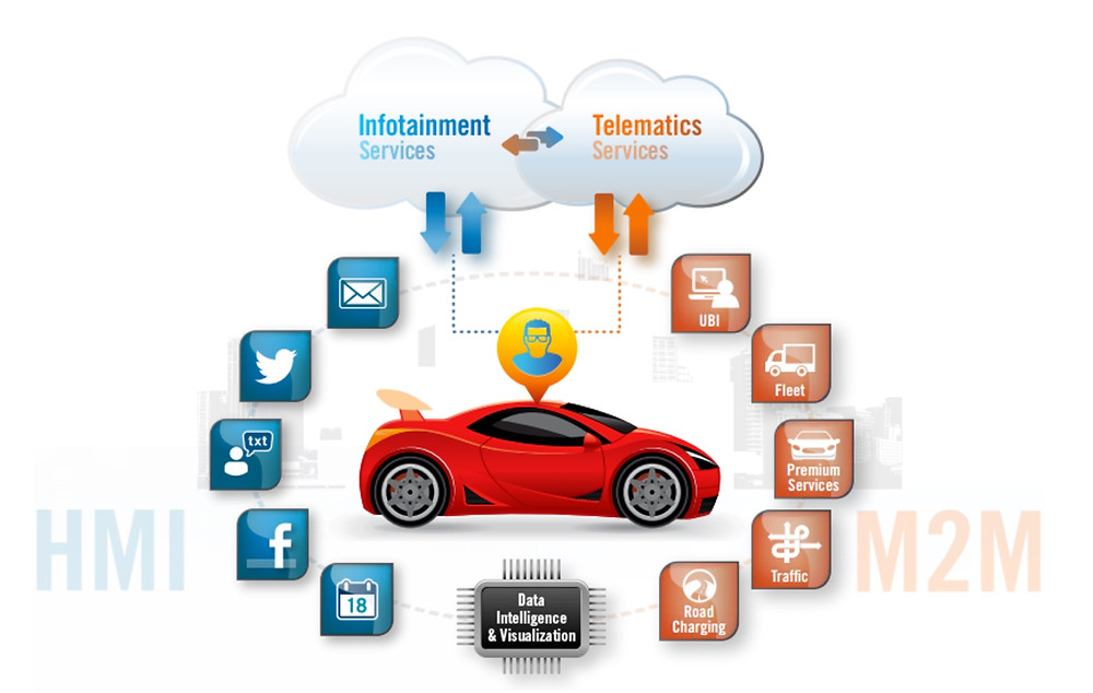 image: http://www.intellimec.com/connected-car-platform/