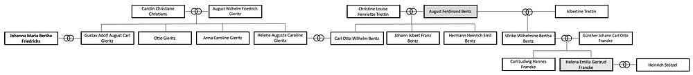 Stammbaum Bentz Francke Stötzel