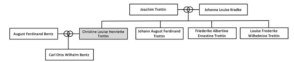Stammbaum Christine Louise Henriette Trettin und Friederike Albertine Trettin