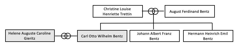 Stammbaum Carl Otto Wilhelm Bentz