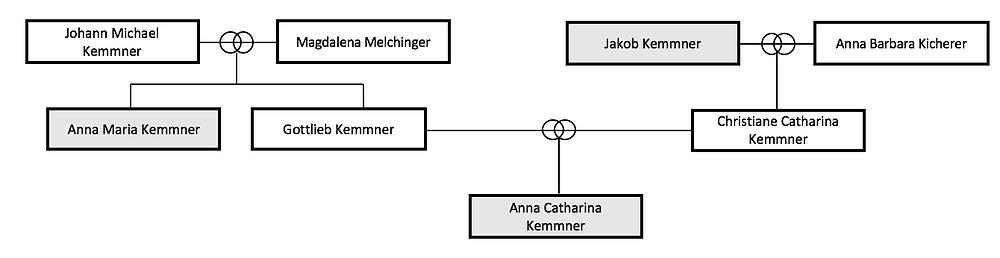 Anna Kemmner Taufzeugen Unterensingen Maria Kemmner Jakob Kemmner