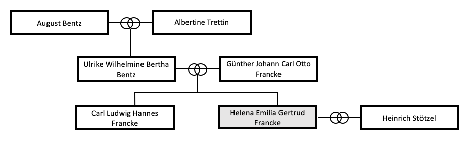 Stammbaum Gertrud Francke Stötzel