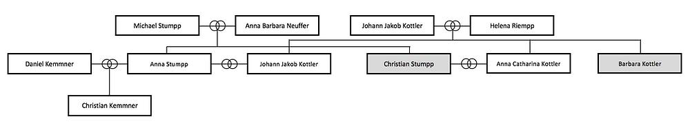 Stammbaum Christian Kemmner Taufpaten