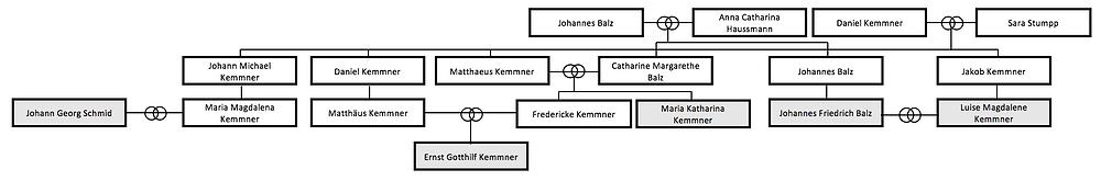 Ernest Kemmner godparents Unterensingen