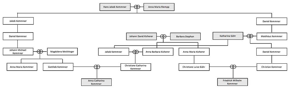 Anna und Wilhelm Kemmner Unterensingen Vorfahren