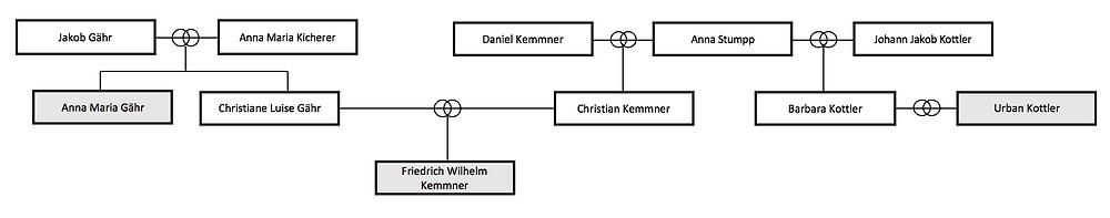 Wilhelm Kemmner Taufpaten Unterensingen