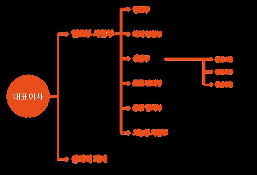 조직도_한글.png