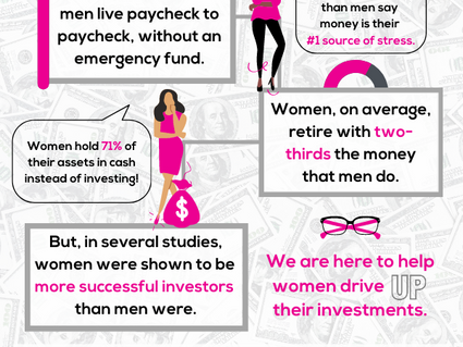 Women and Building Wealth Statistic