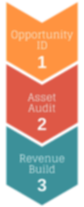 Assure™ Intellectual Property Licensing Framework by HOLMES@LAW