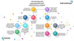 Governance-List-3