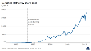 Gabelli compró acciones de Berkshire Hathaway en 1986. Su participación ahora vale $83 mdd.