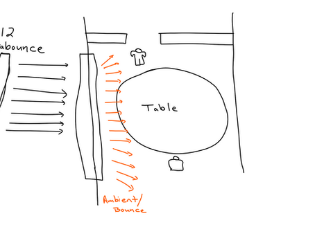 """Two Days"" Lighting Diagrams - Part 1"