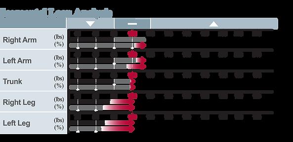 segmental-lean-increase-bars.png