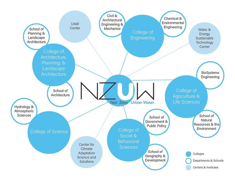 NZUW network.jpg