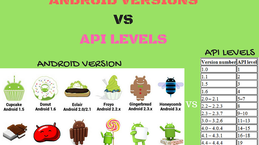 All Android API's