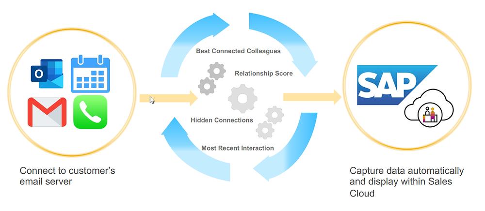 SAP C4C relationship intelligence
