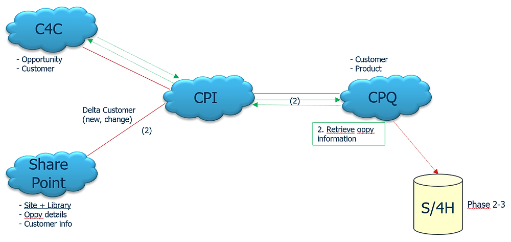 Example of the CPQ Landscape that is integrated with CPI, C4C and Sharepoint