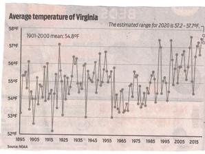 Gradual Warming in Virginia