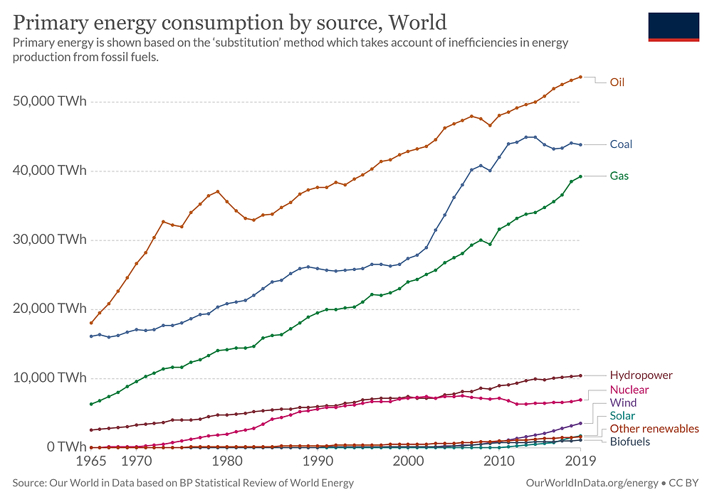 Renewables are a small fraction of the overall energy mix, even though they have grown quickly in recent years.