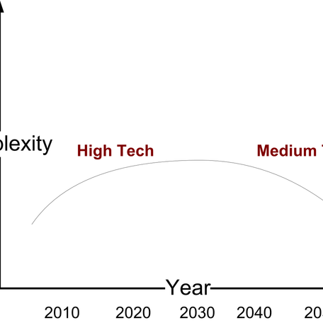 Medium-Tech