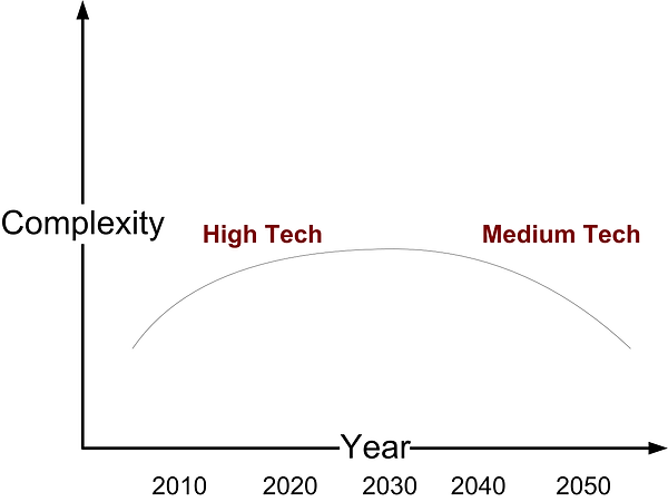 Medium technology in response to climate change