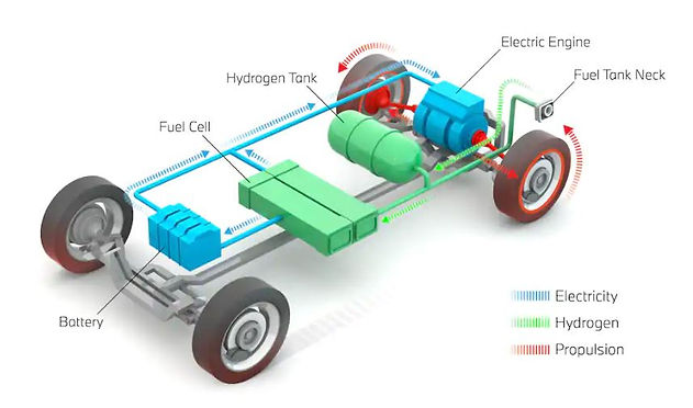 Layout of a hydrogen-powered fuel cell electric vehicle
