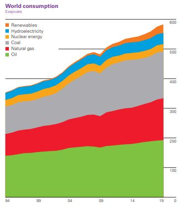 BP energy chart shows how renewables are growing faster than other energy sources, but they are declining in market share.