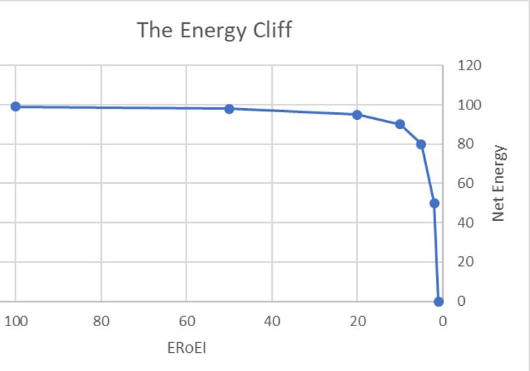 Energy cliff: net energy drops quickly when ERoEI falls below 10.