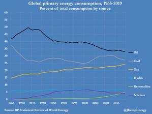Alternative Energy Reality