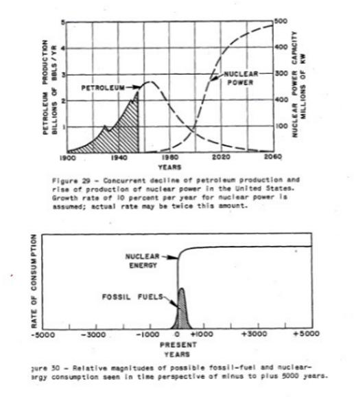 Hubbert Curve