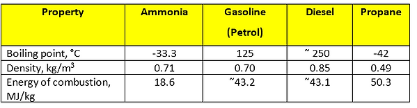 Ammonia physical and chemical properties