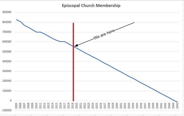 Decline in Episcopal church membership
