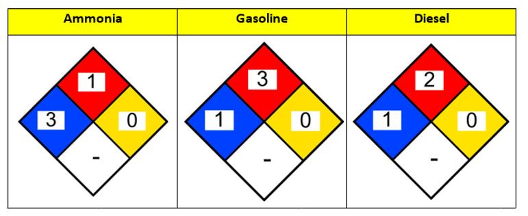 Safety diamonds ammonia gasoline diesel