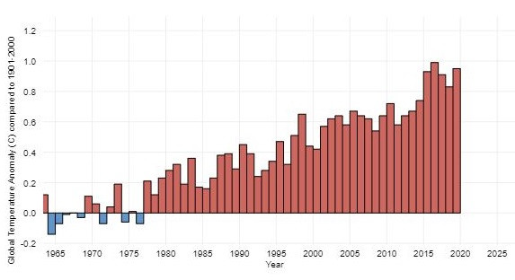 Global temperature increase for the last 50 years. Shows a steady increase.