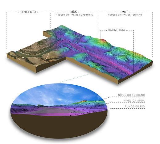 batimetria-e-topografia