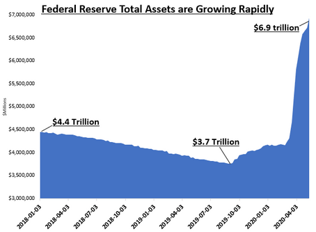 The fed's balance sheet has reached a record high