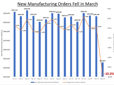 Manufactured Goods Orders Fell Sharply in March