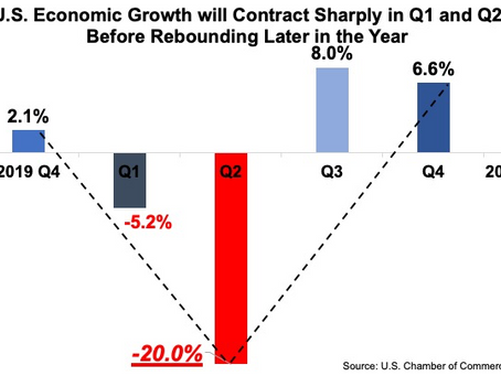What Shape Will the Economic Recovery Take?