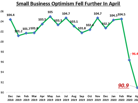 Small Business Optimism Fell, But Nearly 30% Expect Economy to Improve