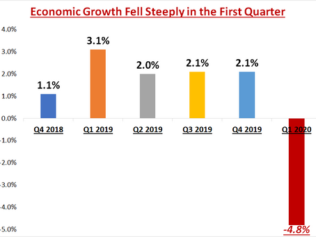 Economy Falls in First Quarter and Recovery Expected in Third Quarter
