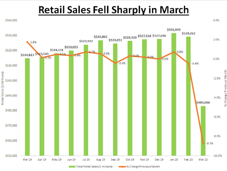 Retails Sales Fall Sharply in March