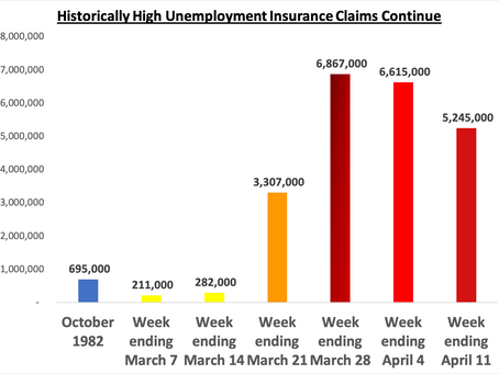 5.3 Million File Unemployment Claims Last Week
