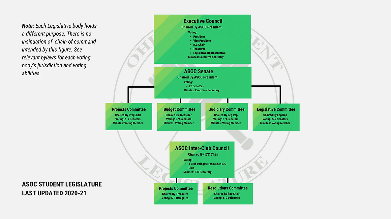 ASOC Legislative Structure (1).png