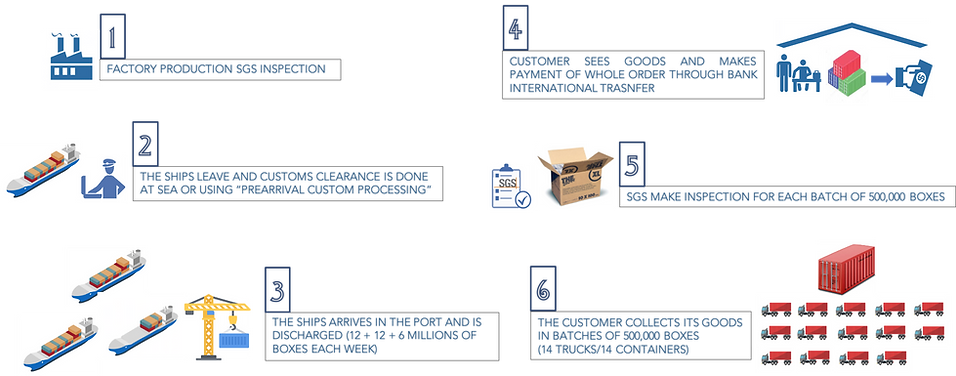 LOGISTICS PROCESS- TERMS OF DELIVERY.png