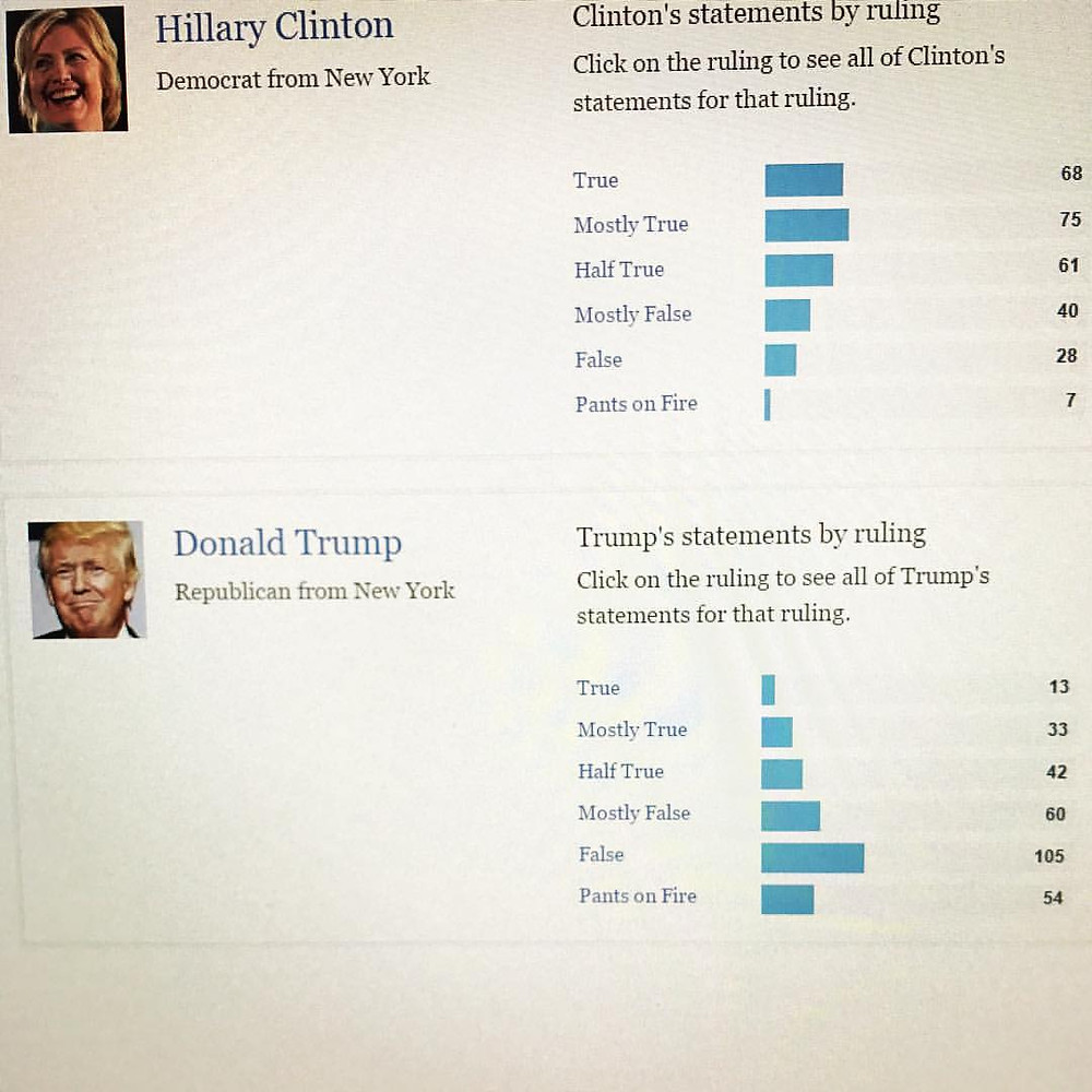 http://www.politifact.com/truth-o-meter/lists/people/comparing-hillary-clinton-donald-trump-truth-o-met/