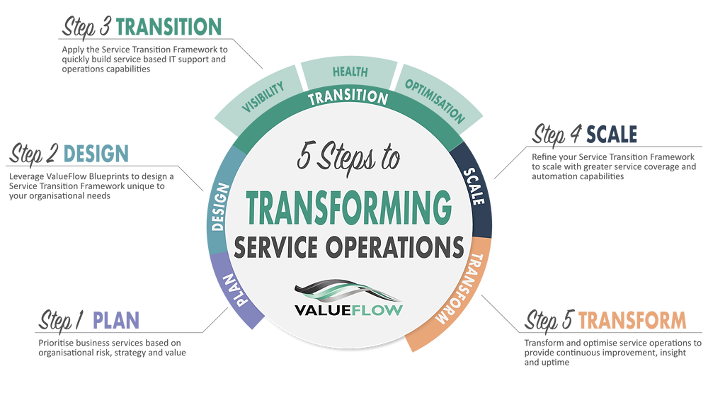 Framework for Transforming Service Operations by ValueFlow