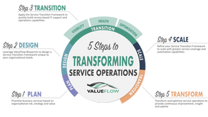 Transforming Service Operations