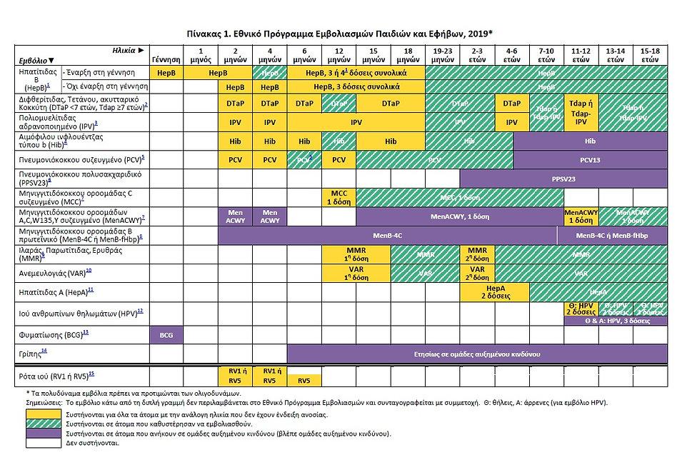 Εθνικό Πρόγραμμα Εμβολιασμών 2019.jpg